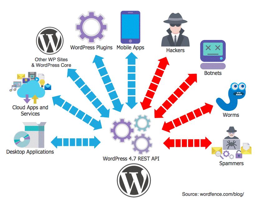 WP REST API allows username harvesting